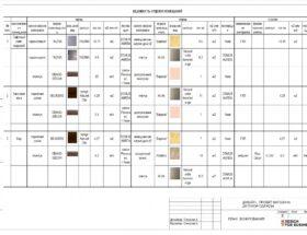 Ведомость отделочных материалов дизайн проекта
